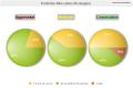 MultiPie Charts