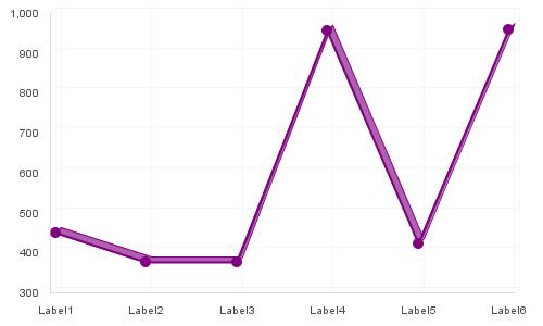 Older looking line chart before enhancement