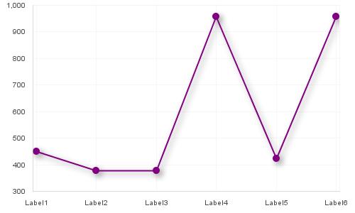Updated line chart after enhancement